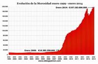 Morosidad de la banca cae por decreto aunque escala al 13,78%
