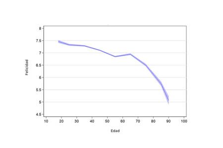 A partir de los 20, cuesta abajo: la curva de la felicidad es menos amable de lo que creíamos