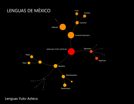 Lenguas Yuto aztecas