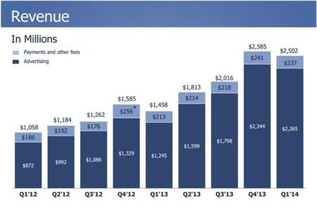 Facebook sigue con el buen ritmo de captación de usuarios móviles: 609 millones activos al día