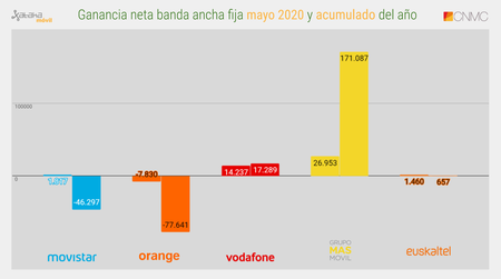 Ganancia Neta Banda Ancha Fija Mayo 2020 Y Acumulado Del Ano