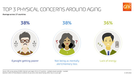 Concerns Around Aging Total Web Rgb Gfk Infographic