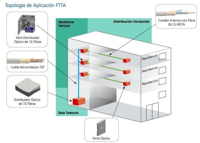 Ejemplo instalación FTTA