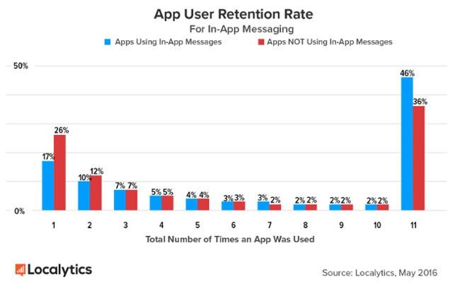 In App Messaging User Retention