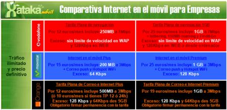Comparativa Internet para smartphones autónomos y empresas