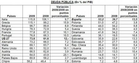 La gestión de la deuda española ha sido muy mala