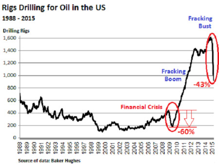 Us Rig Count 1988 2015 03 06oil