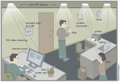Enciende la luz y conéctate a 2 Mbps