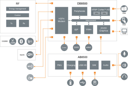 ST-Ericsson y su U8500 cn procesador Cortex-A9