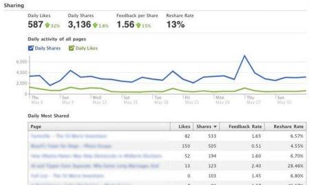 Facebook mejora su panel de estadísticas ofreciéndonos más datos