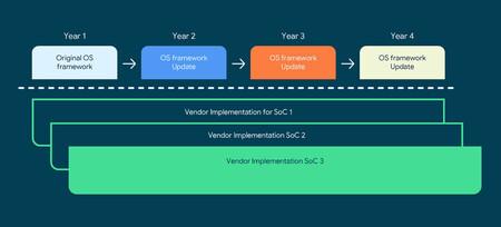 Cuatro años de actualizaciones Android para móviles con procesador Qualcomm a partir de 2021