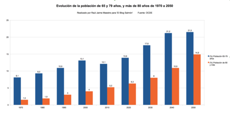 Comparativa Con Poblacion Mayor De 80