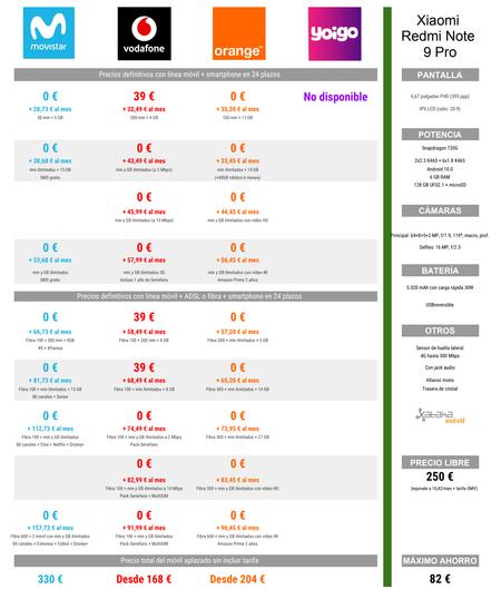 Comparativa De Precios Del Xiaomi Redmi Note 9 Pro Con El Pago A Plazos Y Tarifas De Movistar Vodafone Y Orange