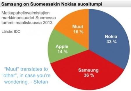 Samsung vende más que Nokia en Finlandia