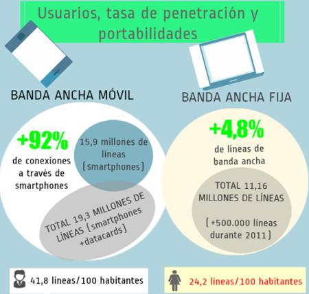 Las conexiones de Banda Ancha móvil crecieron un 92% en 2011