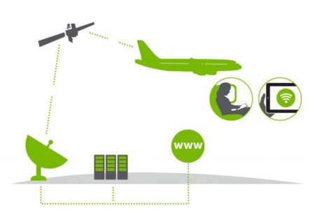 650 1200aviones Wifi