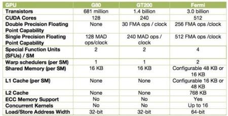 NVidia GPU comparison