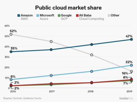 Aws Azure Google Cloud Market Share 2019 Gartner Goldman Sachs Png