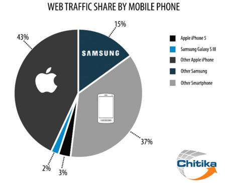El iPhone domina el tráfico web de smartphone, un dato que ya no sorprende tanto