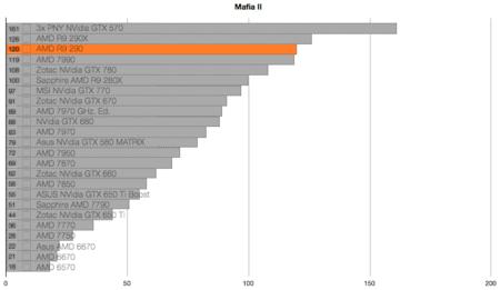 AMD R9 290 benchmarks