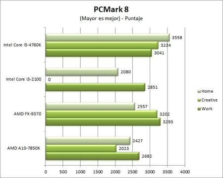 GA_Z97X-UD5-BK_benchmarks_PCMark8