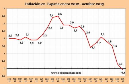 Miedo al fantasma deflacionario lleva al BCE a histórica baja en los tipos de interés