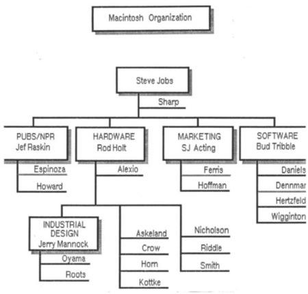 apple organigrama