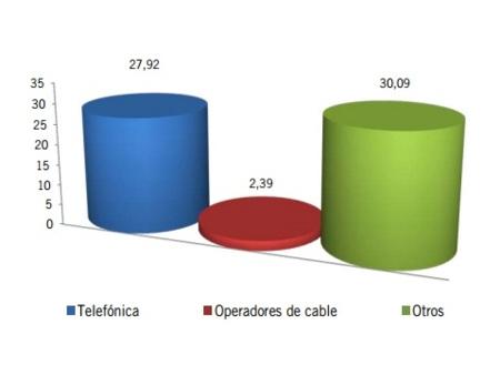 Ganancia neta mensual de líneas por operador (en miles)