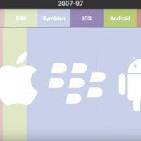 8 años de smartphones en 1 minuto: la evolución del mercado móvil en una animación