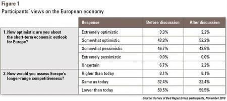 Encuesta sobre el futuro económico de Europa