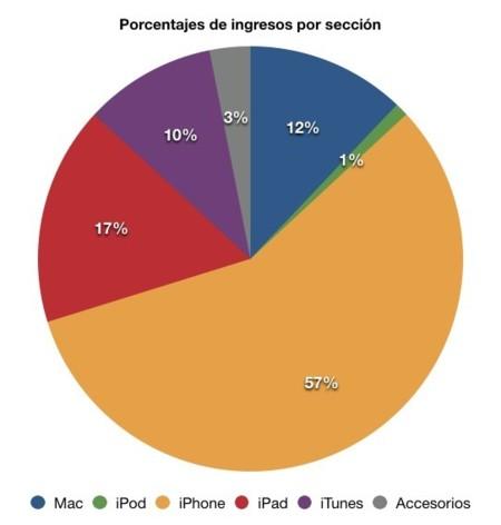 gráfico divisiones apple resultados financieros ingresos