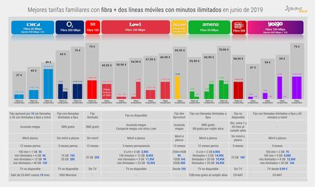Mejores Tarifas Familiares Con Fibra 2 Lineas Moviles Con Minutos Ilimitados En Junio 2019