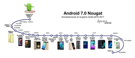 Timeline Nougat Gama Media