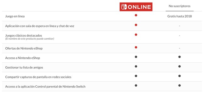 Nintendo Switch Online 1