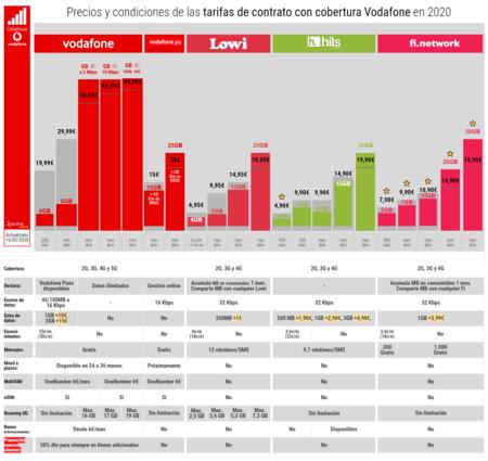 Precios Y Condiciones De Las Tarifas De Contrato Con Cobertura Vodafone En 2020