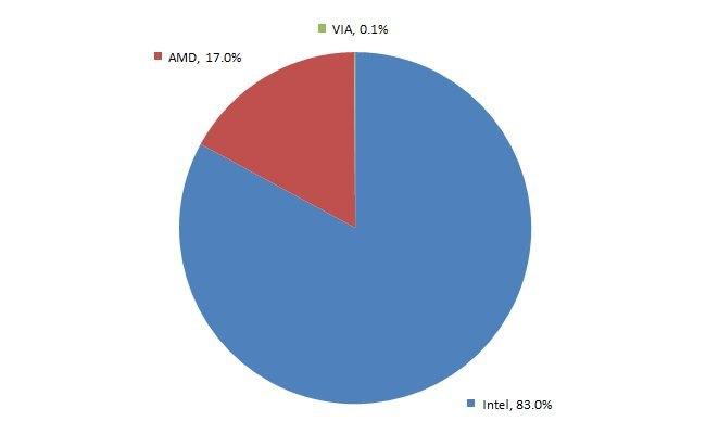 Diagrama de porcentajes de licencias x86