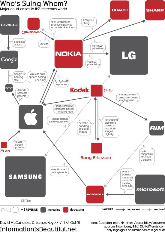 Quién demanda a quién en el mundo de los móviles (Fuente: http://data6.blog.de/media/176/5083176_d2cc5524e3_m.png)