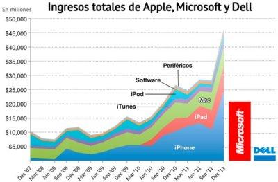 Los ingresos de Apple con el iPhone superan a todos los de Microsoft juntos