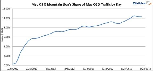 os x mountain lion apple adopción mac