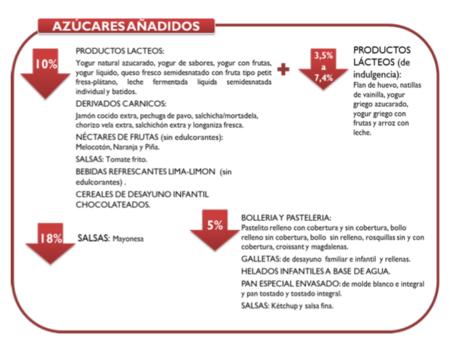 Azucares Anadidos