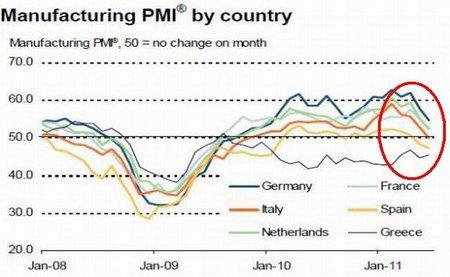 eurozone-manufacturing-pmi-aug012011_ebs1.JPG