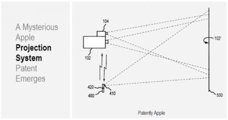 Apple patenta un nuevo sistema picoproyector, ¿lo incluirá el iPhone 4G?