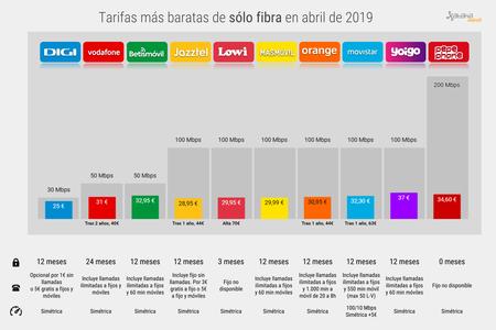 Mejor Tarifa Solo Fibra Barata Abril 2019