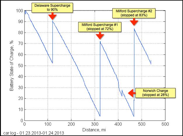 Porcentaje de carga del Tesla Model S durante la prueba