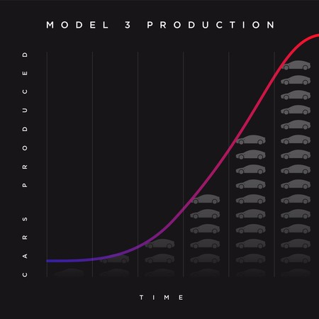 Tesla Model 3 Production