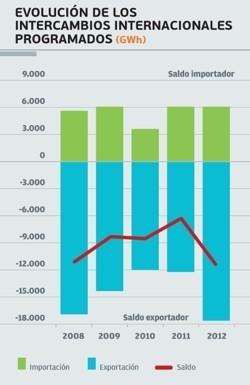 Evolución de los intercambios internacionales REE 2012