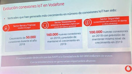 Evolución conexiones IoT Vodafone