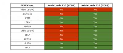 Windows Phone 8 GDR2 trae mejoras en el soporte para .WAV, ¿se vienen los mensajes de voz?