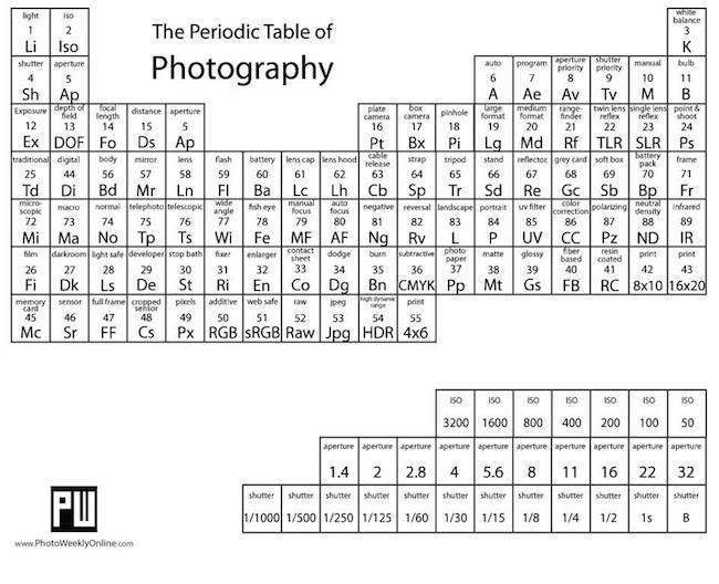 image gallery tabla periodica