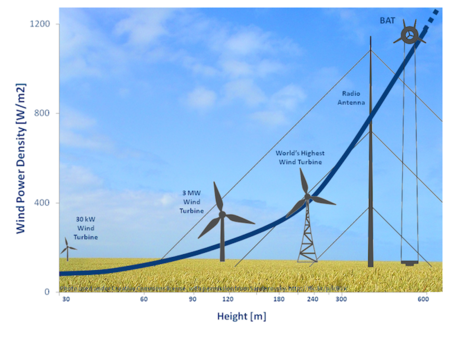infographic_high altitude wind